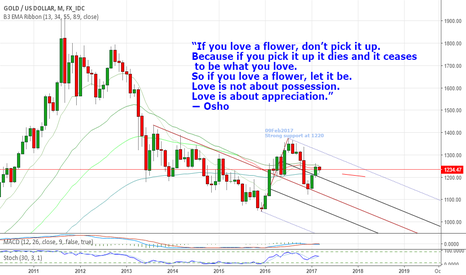"""XAUUSD: """"If you love a flower, don't pick it up. Because if you pick it"""