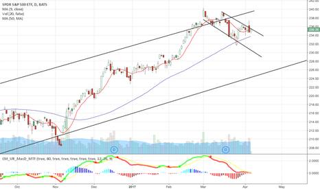 SPY: SPY Breaking down and will test the channel support by next week