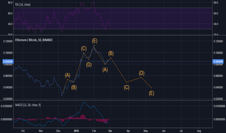 ETHBTC: ETH will not hold with bullish BTC in upcoming months