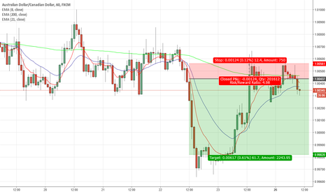 AUDCAD: nice opportunity for a ROI> 4