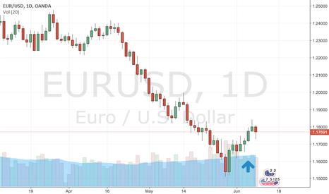 EURUSD: A Bullish EUR may hint for a Long trade through the week ahead