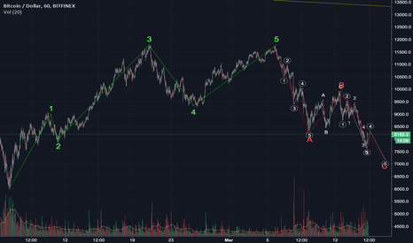 BTCUSD: BTCUSD - was it a truncated 5th? Target has not changed