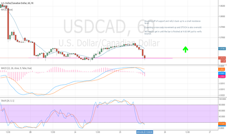 USDCAD: USDCAD bounce off support for nice gains!
