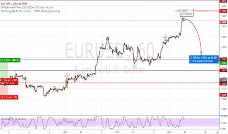 EURUSD: Евро