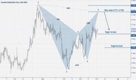 CADCHF: Cad-Chf SELL bat Pattern