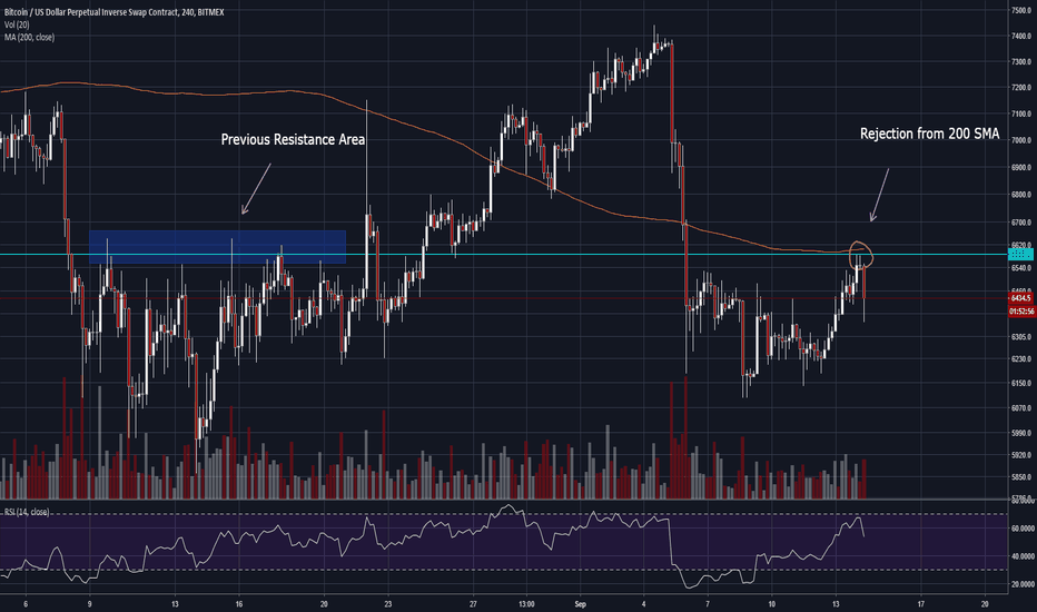 XBTUSD: Rejection from 200 SMA on 4hr chart