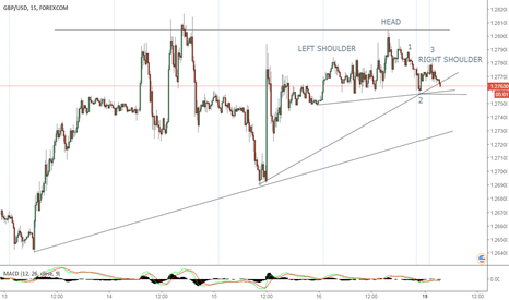 GBPUSD: Price Action Is About To Drop