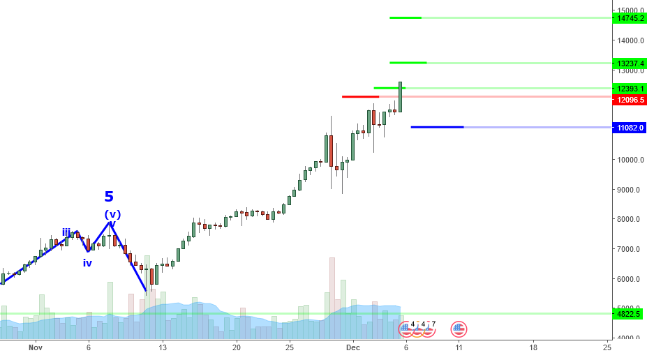 BTCUSD Perspective And Levels: Up, Up And 12.5K. Going Higher?
