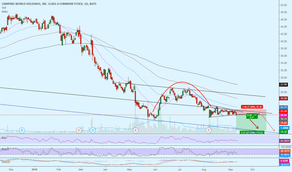 CWH: Reverse Cup & Handle Pattern on Camping World