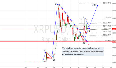 XRPUSD: WAIT FOR THE BREAK OUT FOR THE LONG RIDE.