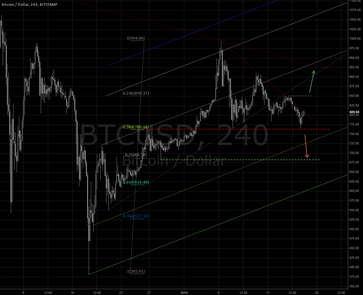 BTC BITSTAMP (PART 4) Update