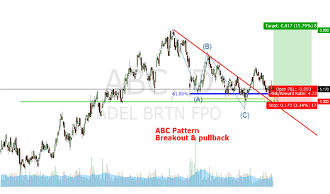 ABC: ABC Pattern in ABC Stock