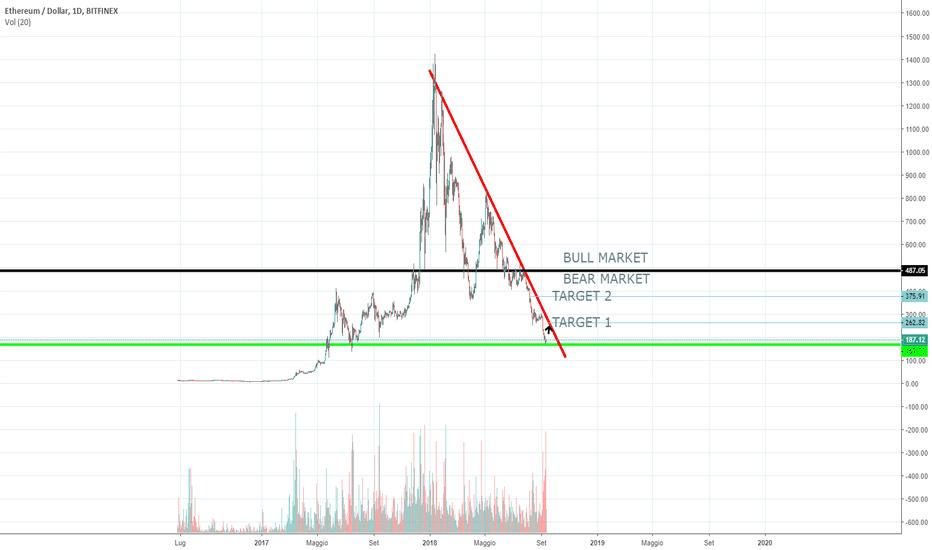 ETHUSD: ETH/USD oversold