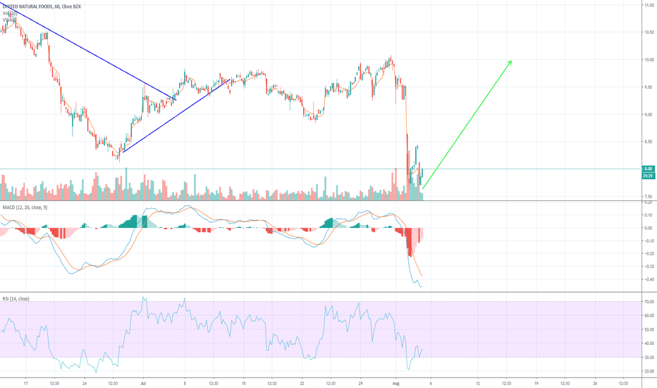 UNFI Stock Price and Chart — NYSE:UNFI — TradingView