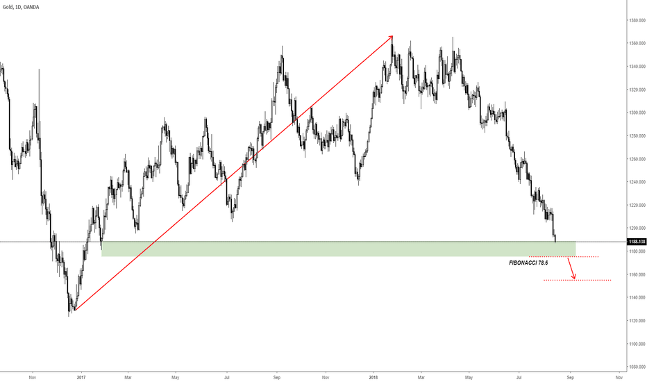 XAUUSD: Gold could drop more from here?