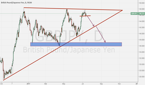 GBPJPY: GBPJPY is short for long-term