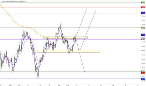 DXY: DXY 4h Analysis