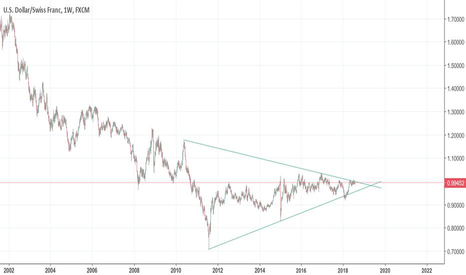 USDCHF: Cosa pensate possa accadere a USD/CHF nei prossimi giorni?