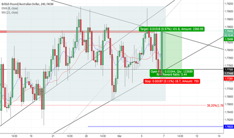 GBPAUD: GA INTRADAY LONG