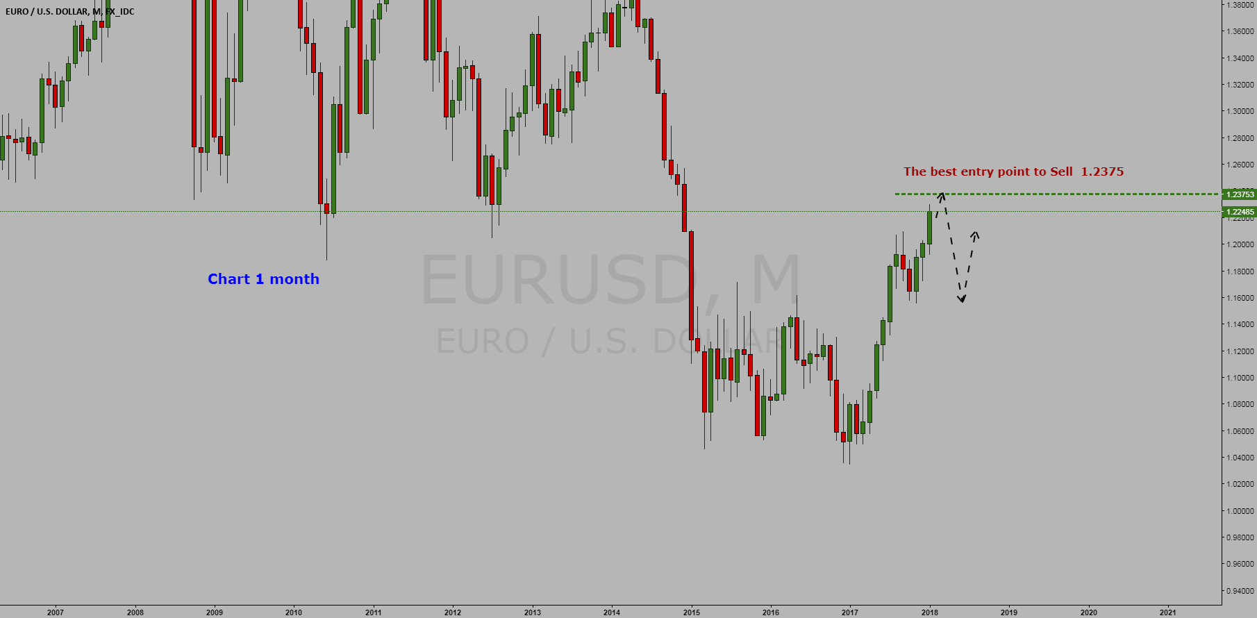 Currency Euro/ Dollar =  (Futures  6E) = Sell