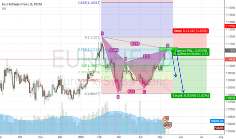 EURCHF: POTENTIAL EURCHF GARTLEY FORMATION?