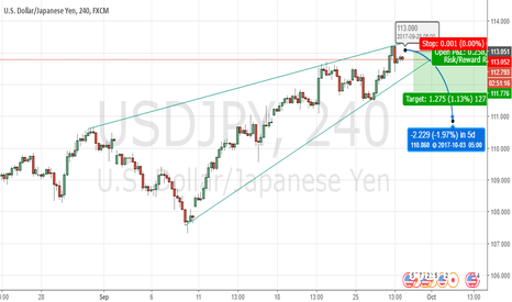 USDJPY: USDJPY Sell View