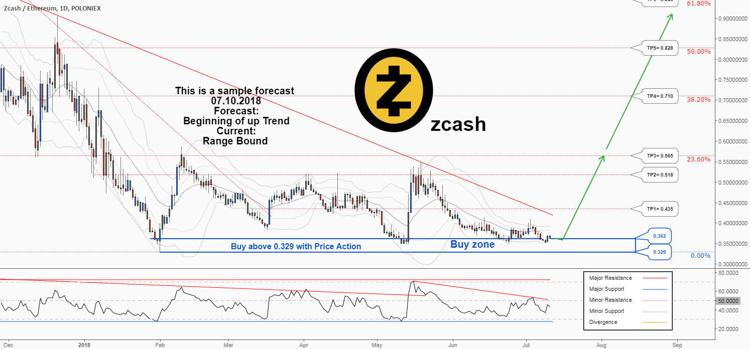 There is a possibility for the beginning of uptrend in ZECETH