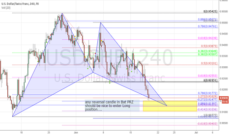 USDCHF: bat pattern on USDCHF