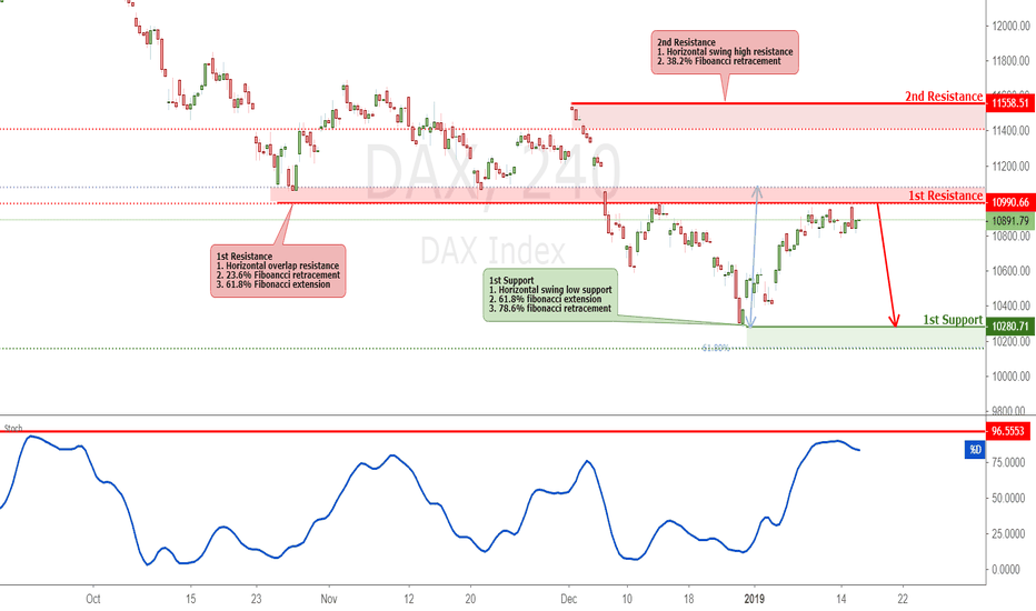 DAX: DAX Testing Resistance, Potential Reversal!