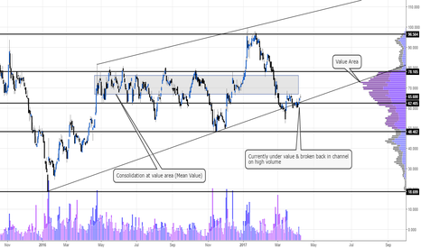 PMO: Looking bullish #PMO #AIM #FTSE