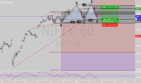 NIFTY: MY VIEW ON NIFTY THAT IS BUY