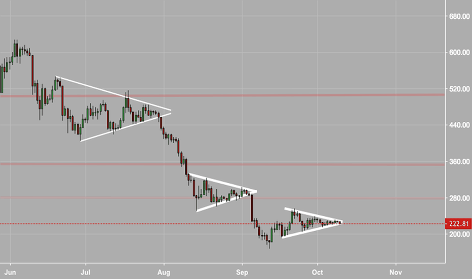 ETHUSD: More of The Same For $ETH?