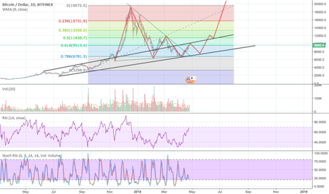 BTCUSD: Summer Bull run incoming