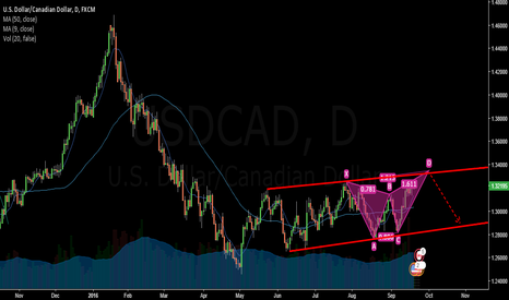 USDCAD: USDCAD-BEARISH BUTTERFLY IN DAILY CHART