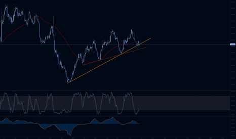 XAUUSD: Gold Waiting: 2 Trendlines, Bounced down off 50 MA