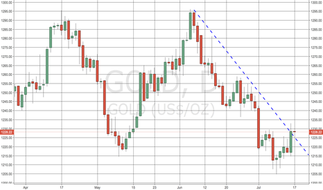 GOLD: Gold Poised to Rally