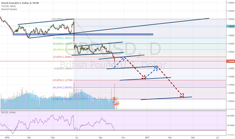 GBPUSD: GU With these Brexit Fear, anything can happen