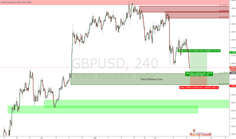 GBPUSD: GBPUSD - Demand Zone Bounce