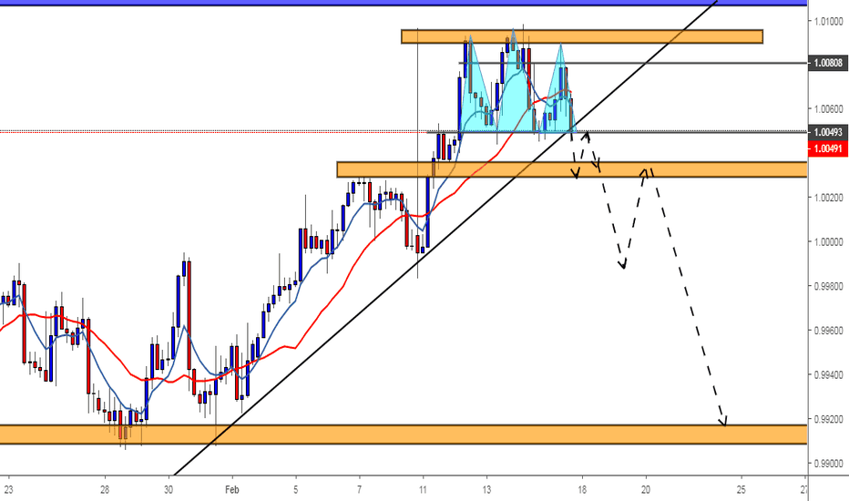 USDCHF: Melting of USDCHF
