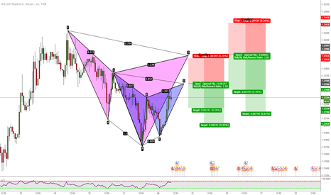 GBPUSD: GBPUSD: Multiple Patterns