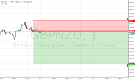 GBPNZD: DAY-TRADING GBPNZD SHORT