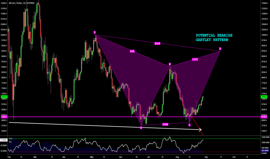 BTCUSD: BTCUSD - Long-Term Potential Gartley Pattern but DON'T DO THIS!