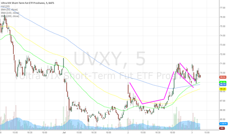 UVXY: sloppy but still something to take note of