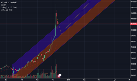 BTCGBP: Correction, Then Aggressive Growth on 90D LR