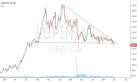 LUPIN: Descending Triangle Breakdown - Lupin