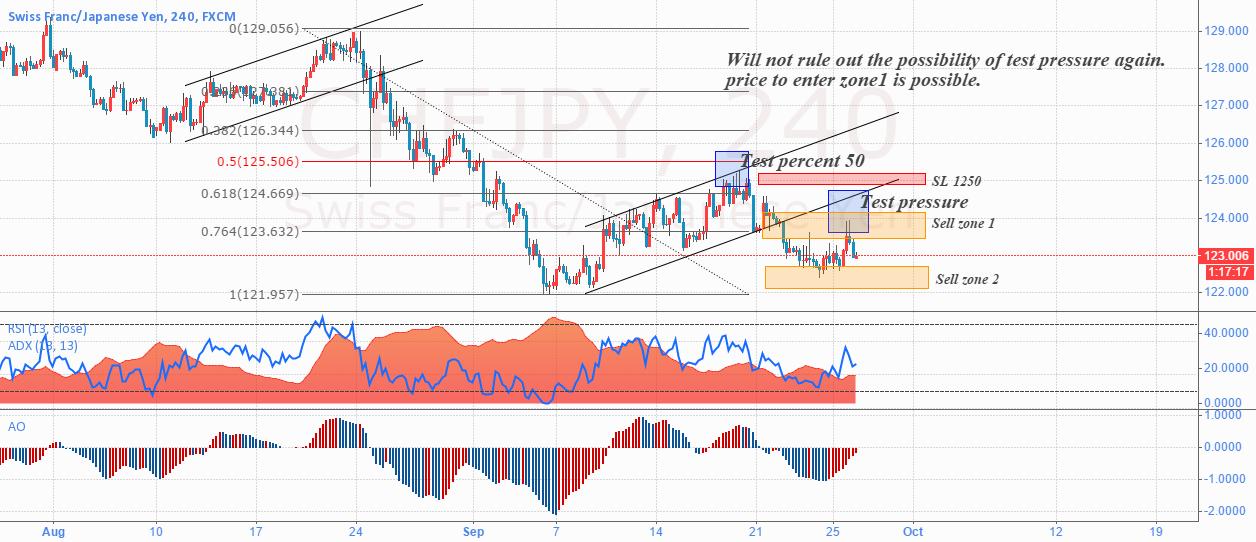 CHFJPY Trading Breakouts.