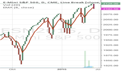 ESM2015: Could be a setup for a long