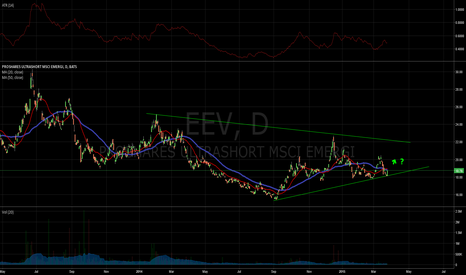 EEV: $EEV possibly breaking out.