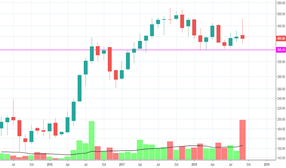 MUTHOOTFIN: Extremely weak below 365/360 level