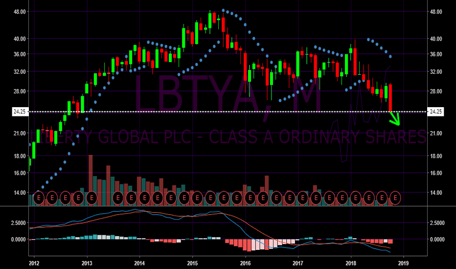 LBTYA: Further drop possible for Liberty Global LBTYA
